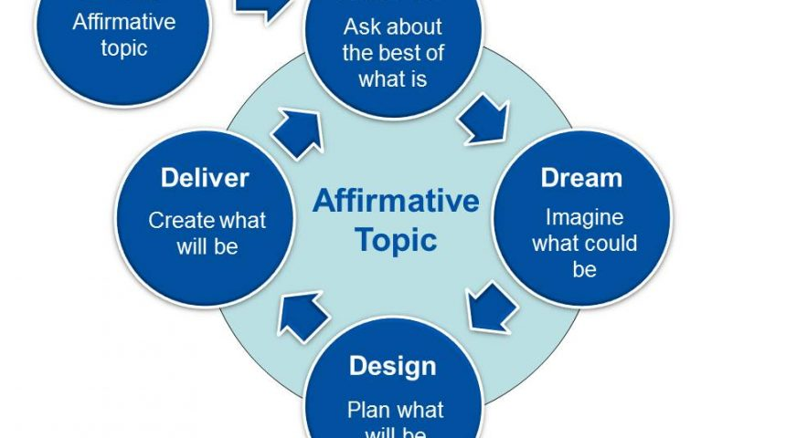 Methode : Appreciative Inquiry